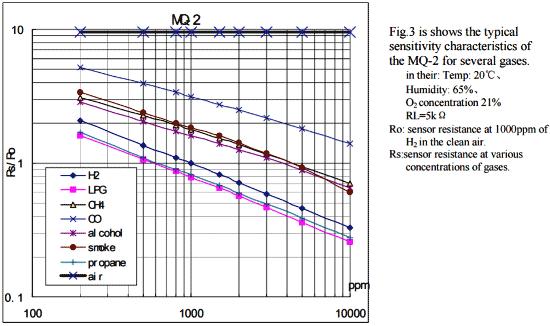 Кривая для вычисления концентрации газов в датчика дыма MQ2