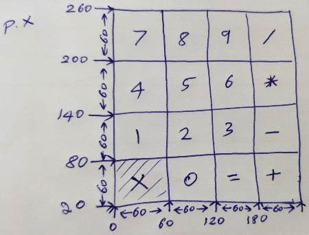 Позиции (координаты) всех кнопок нашего калькулятора