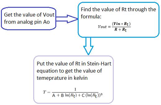 Алгоритм определения температуры в нашем проекте