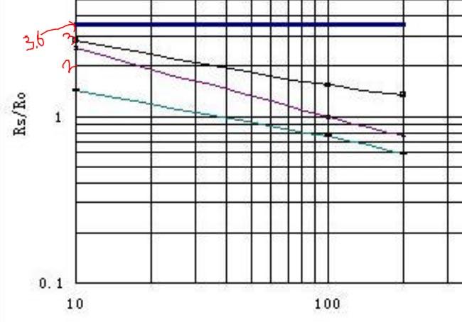 Расчет сопротивления Ro в чистом воздухе