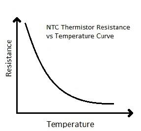 График зависимости сопротивления терморезистора NTC типа от температуры
