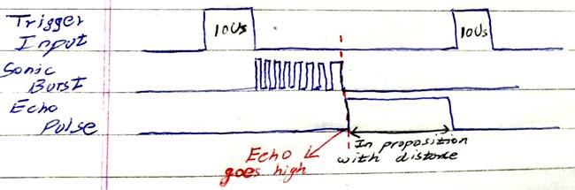 Правильные временные диаграммы работы ультразвукового датчика HC-SR04