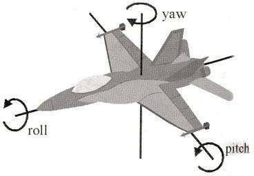 Рисунок, поясняющий значение параметров гироскопа