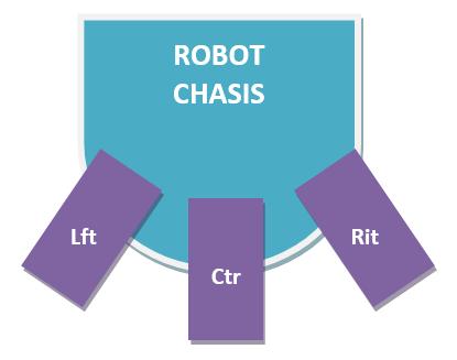 Структурная схема робота для борьбы с огнем