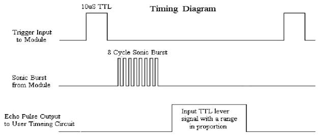 Временные диаграммы работы ультразвукового датчика HC-SR04