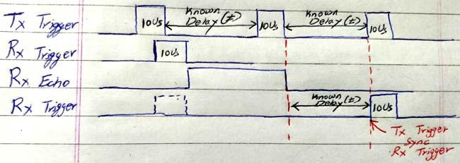 Суть метода синхронизации работы передающего и приемного датчиков