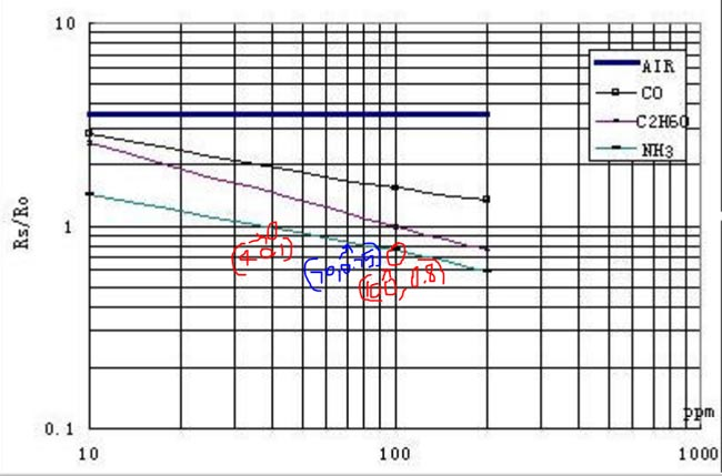 Расчет параметров кривой аммиака по графику