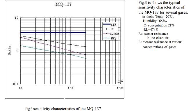 График чувствительности датчика газа MQ137