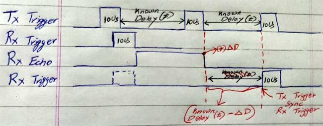 Улучшенный метод синхронизации работы передающего и приемного датчиков