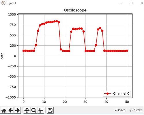 Примерный вид осциллограммы на экране компьютера
