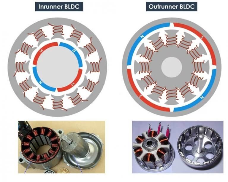 Внутреннее устройство и внешний вид Inrunner и OutRunner BLDC двигателей