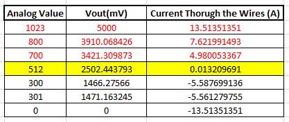 Примеры значений на выходе АЦП аналогового контакта Arduino в зависимости от величины протекающего через датчик тока