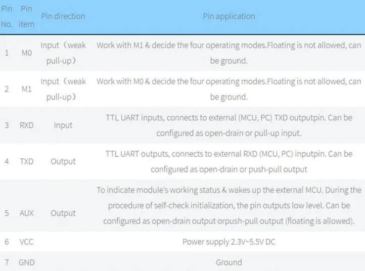 Назначение контактов (распиновка) модуля Lora E32