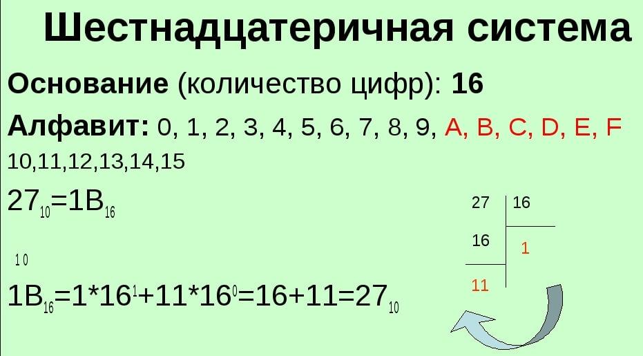 Шестнадцатиричная система счисления