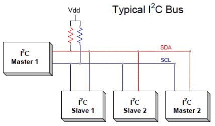 Схема связи с помощью протокола I2C