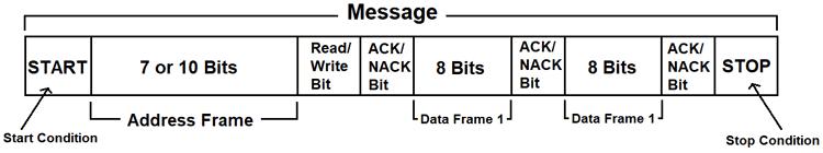 Структура передаваемого сообщения в протоколе I2C
