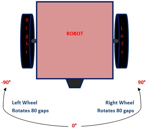 Принцип измерения угла поворота робота с помощью датчика H206