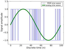 Принцип формирования SPWM сигнала