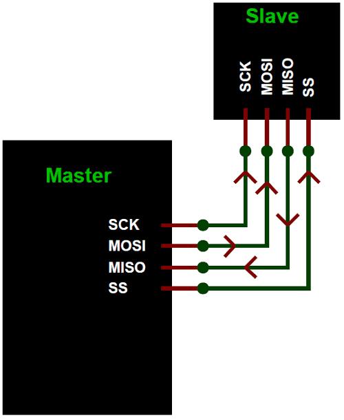 Принцип работы протокола SPI с одним ведущим (Master) и одним ведомым (Slave)