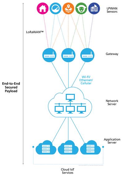 Типовая схема связи для технологии LoRa