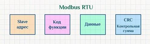 Структура пакета в проколе Modbus RTU