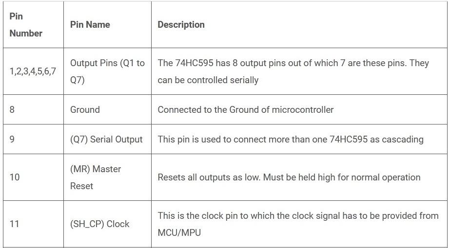 Назначение контактов микросхемы 74HC595 (часть 1)