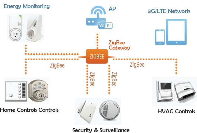 Возможные применения технологии ZigBee