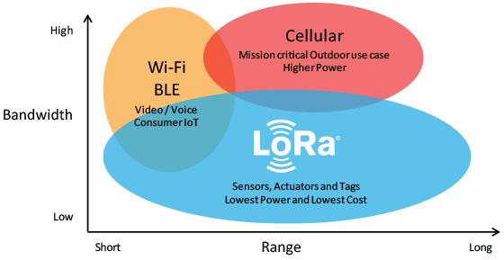 Сравнение между технологиями LoRa, Wi-Fi, Bluetooth и сетями сотовой связи