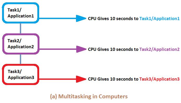 Как выглядит многозадачность с точки зрения операционной системы