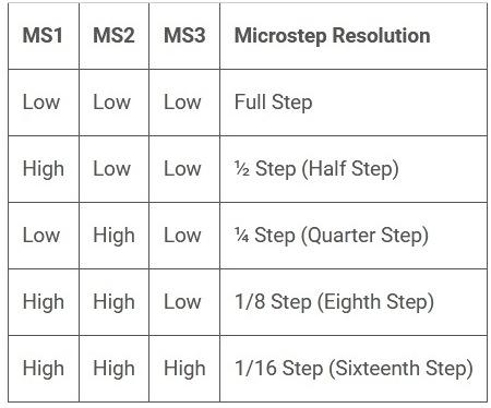 Таблица задействования контактов драйвера A4988 для выбора необходимого режима шага