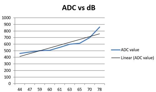 Построенные в Excel графики значений АЦП и дБ