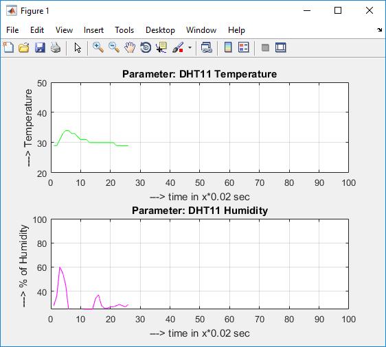 Построение графиков температуры и влажности в нашем проекте