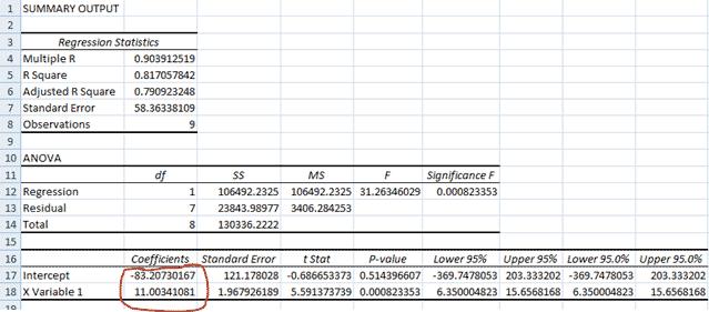Получение значений коэффициентов регрессии в Excel
