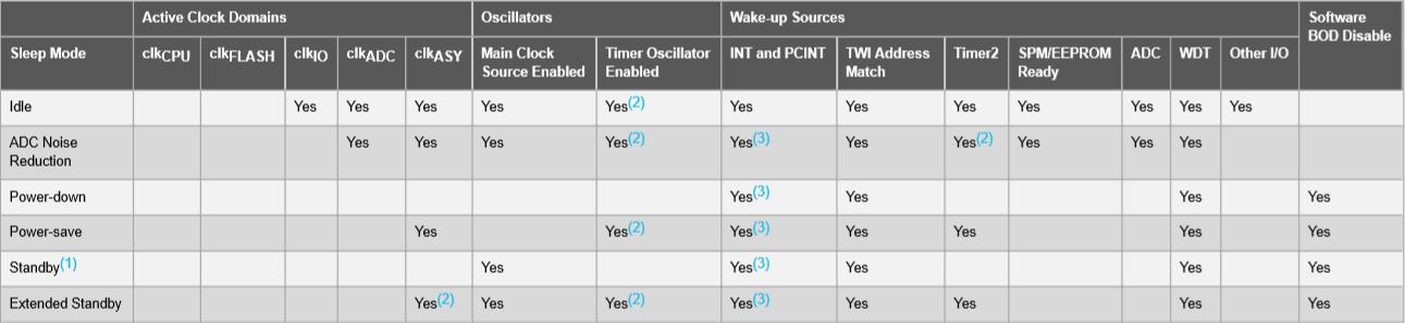 Краткая характеристика спящих режимов в Arduino