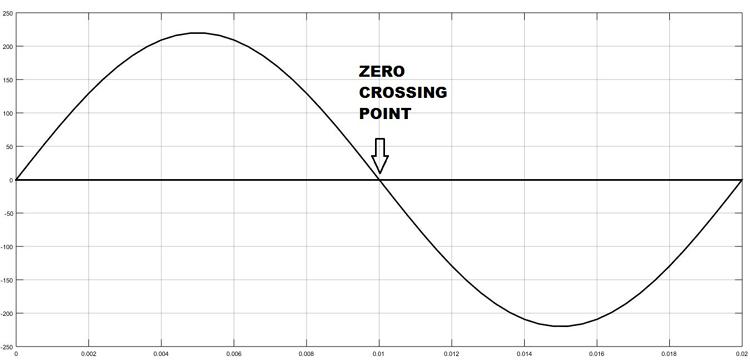 Момент перехода через ноль сигнала переменного тока