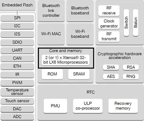 Структурная схема микроконтроллера ESP32