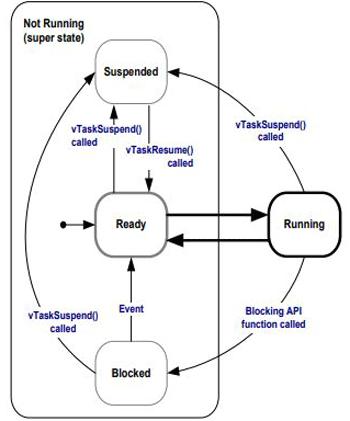 Диаграмма перехода между состояниями задачи в RTOS