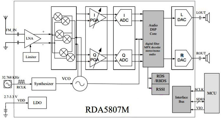 Структурная схема модуля RDA5807M