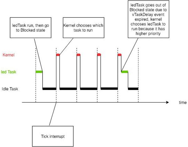 Пример распределения времени между задачами в ядре RTOS