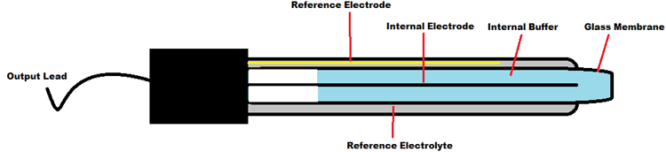 Внешний вид конструкции электрода pH