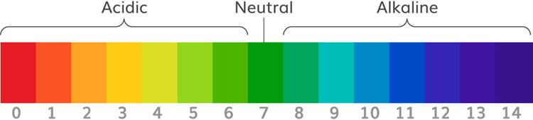 Скала pH