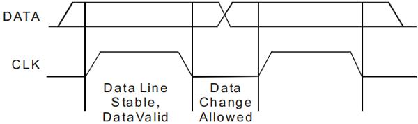 Валидация данных в протоколе I2C