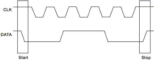 Условия начала и окончания передачи в микросхеме PT2258