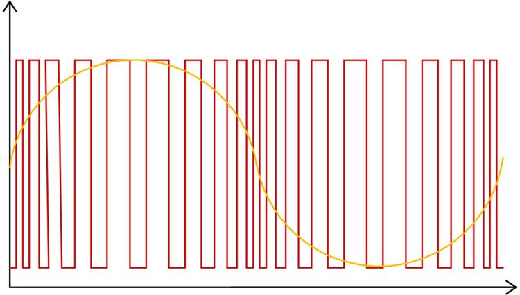 Принцип формирования синусоидальной волны при помощи непрерывного изменения скважности ШИМ сигнала