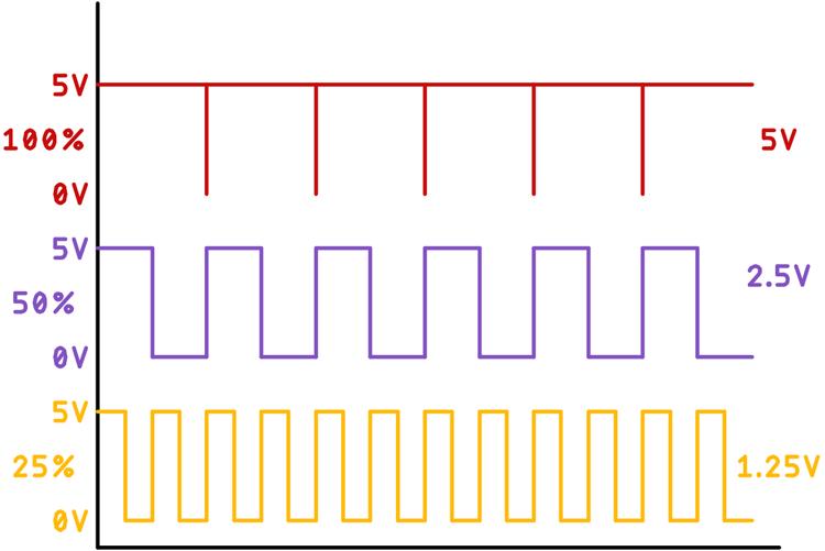 Принцип ШИМ (широтно-импульсной модуляции)