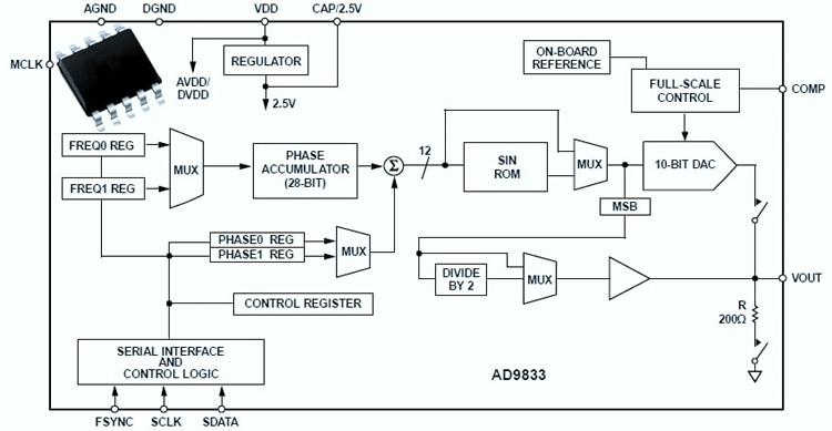 Функциональная схема микросхемы AD9833