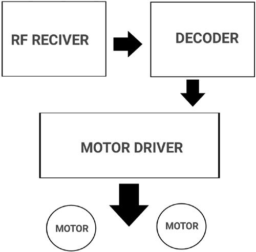 Структурная схема работы приемной части проекта
