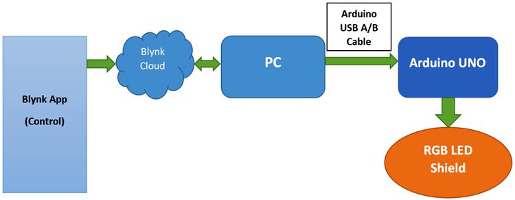 Структурная схема управления светодиодной матрицей с помощью Arduino и приложения Blynk