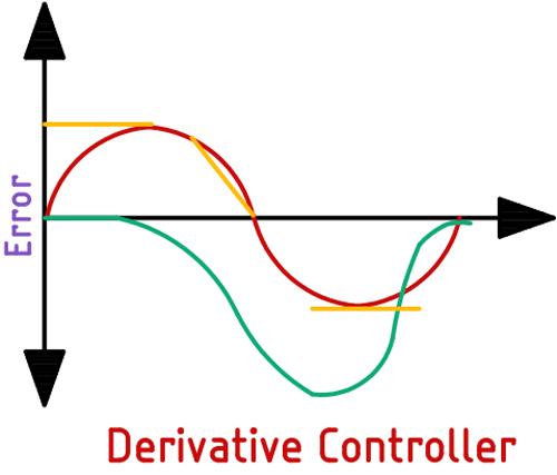 Принцип работы дифференциальной составляющей ПИД регулятора