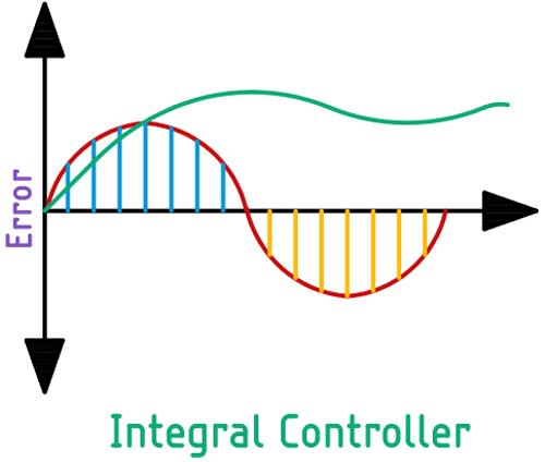 Принцип работы интегральной составляющей ПИД регулятора